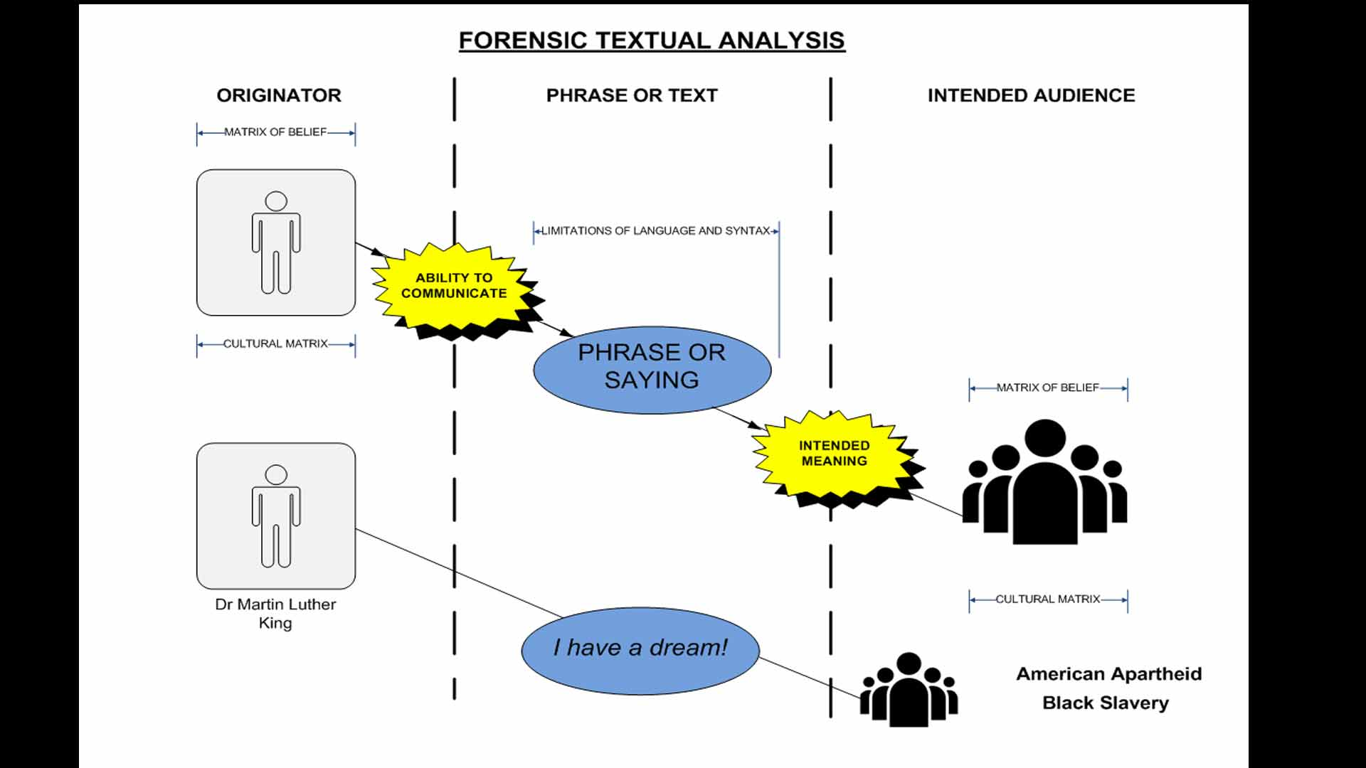 forensic textual analysis